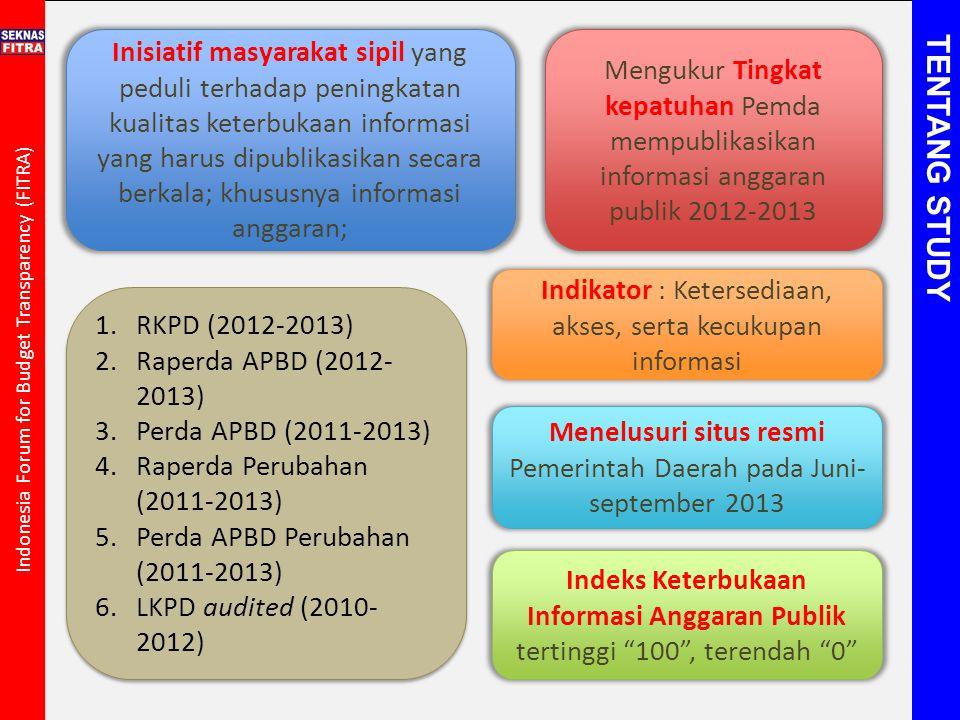 Indeks Keterbukaan Informasi Anggaran Publik
