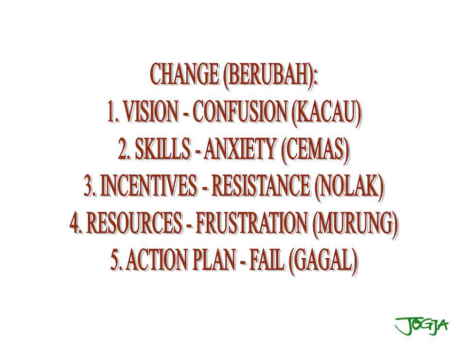 1. VISION - CONFUSION (KACAU) 2. SKILLS - ANXIETY (CEMAS)
