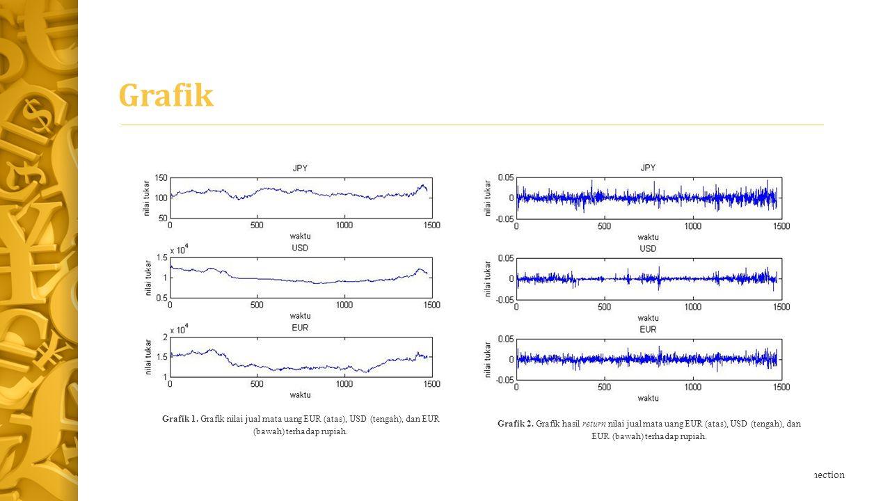 Grafik Grafik 1. Grafik nilai jual mata uang EUR (atas), USD (tengah), dan EUR (bawah) terhadap rupiah.