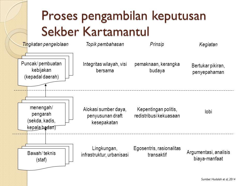 Proses pengambilan keputusan Sekber Kartamantul