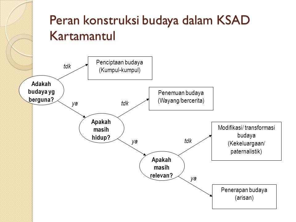 Peran konstruksi budaya dalam KSAD Kartamantul