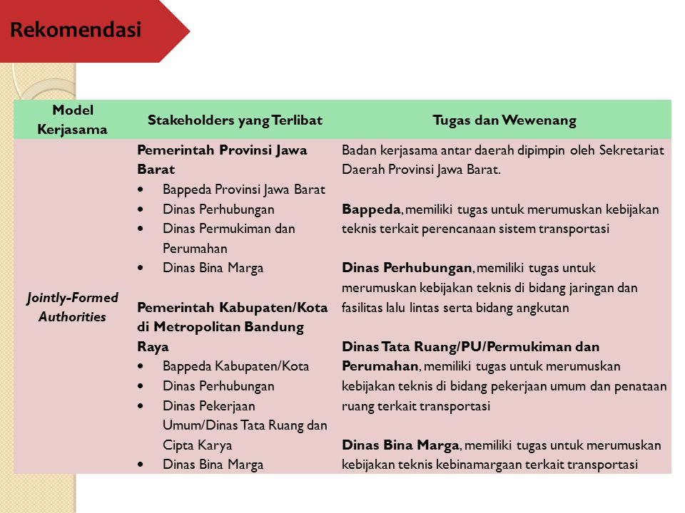 Stakeholders yang Terlibat Jointly-Formed Authorities