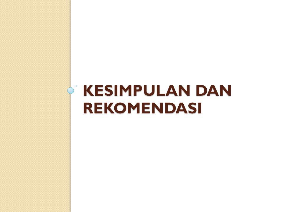 Kesimpulan dan Rekomendasi