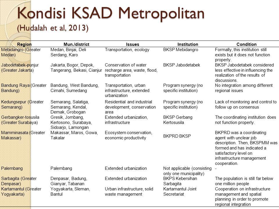 Kondisi KSAD Metropolitan (Hudalah et al, 2013)