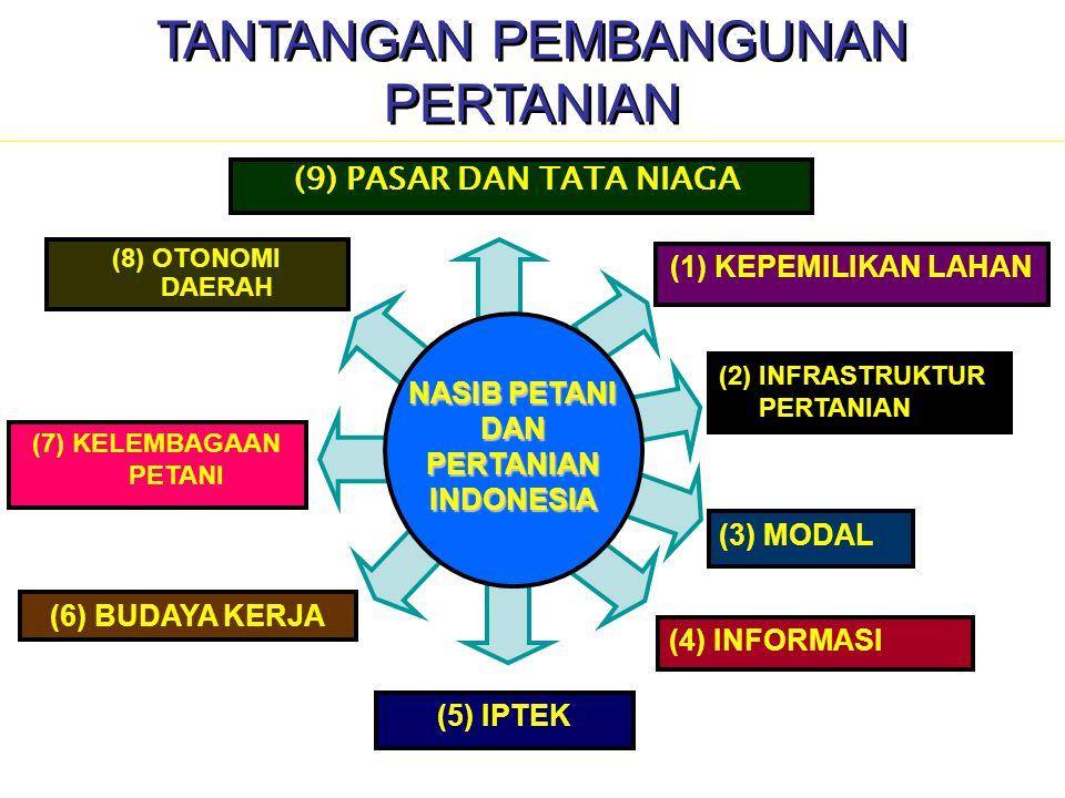 NASIB PETANI DAN PERTANIAN INDONESIA