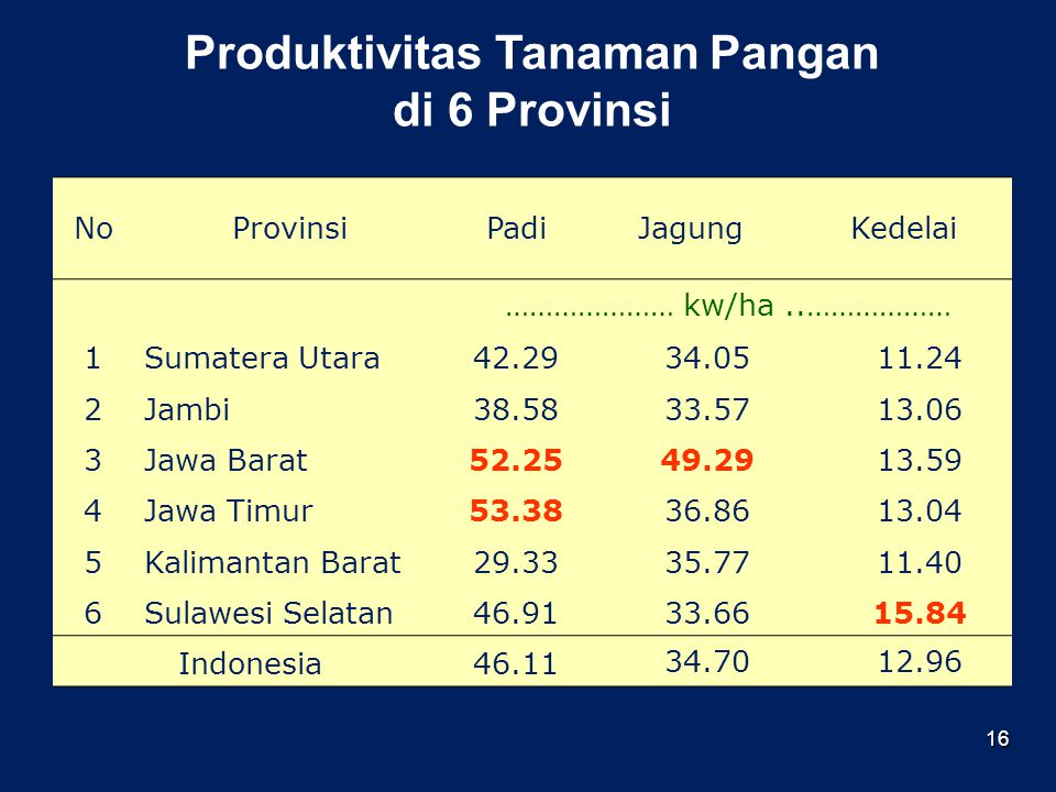 Produktivitas Tanaman Pangan di 6 Provinsi
