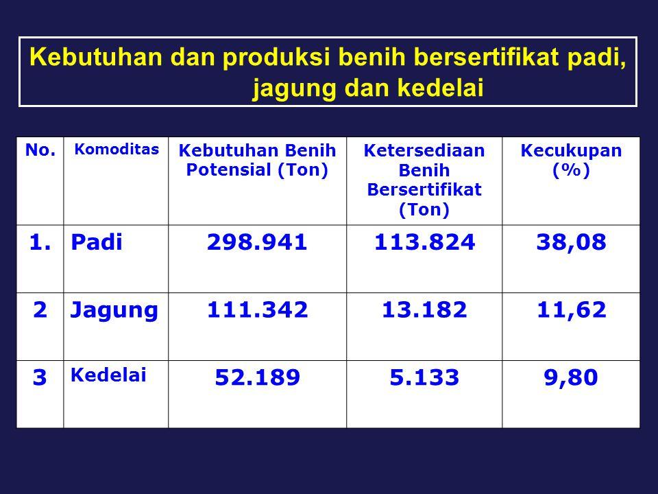 Kebutuhan dan produksi benih bersertifikat padi, jagung dan kedelai