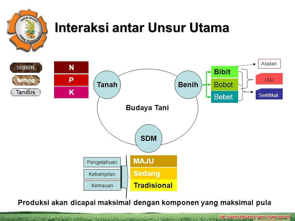 Interaksi antar Unsur Utama