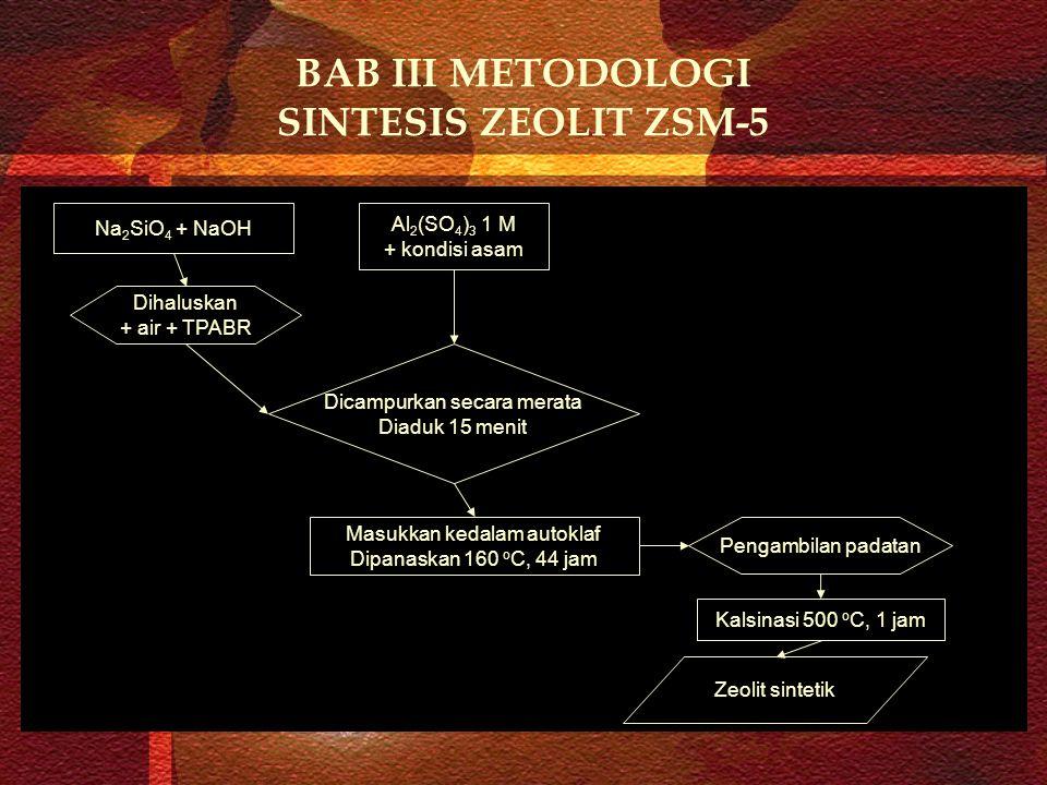 BAB III METODOLOGI SINTESIS ZEOLIT ZSM-5