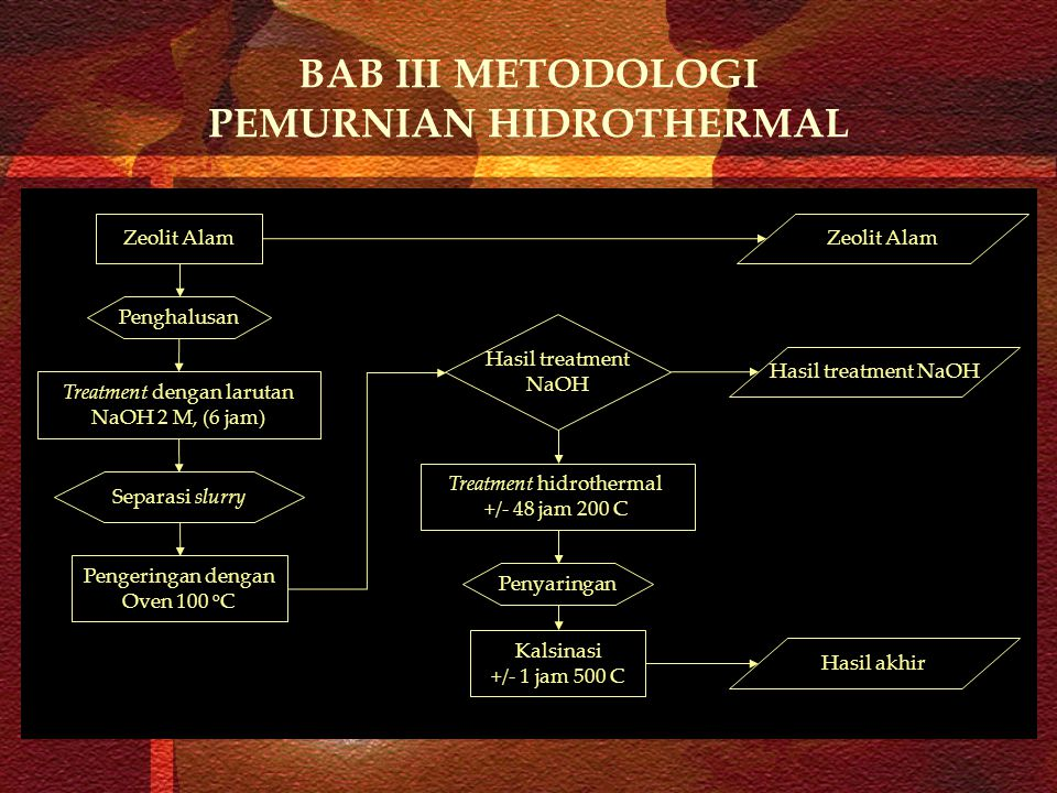 BAB III METODOLOGI PEMURNIAN HIDROTHERMAL