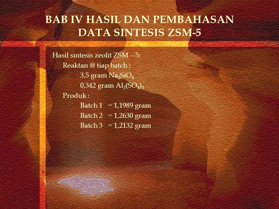 BAB IV HASIL DAN PEMBAHASAN DATA SINTESIS ZSM-5