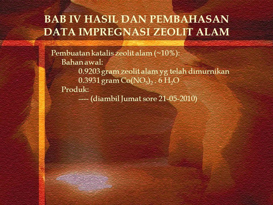 BAB IV HASIL DAN PEMBAHASAN DATA IMPREGNASI ZEOLIT ALAM