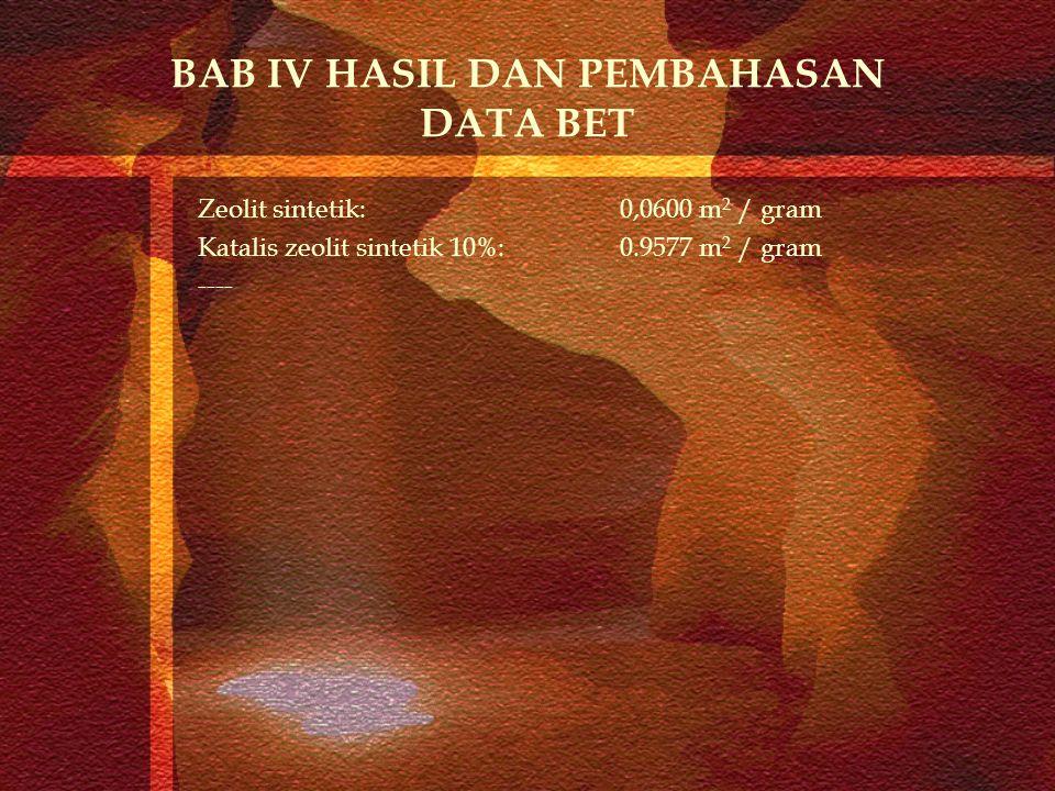 BAB IV HASIL DAN PEMBAHASAN DATA BET