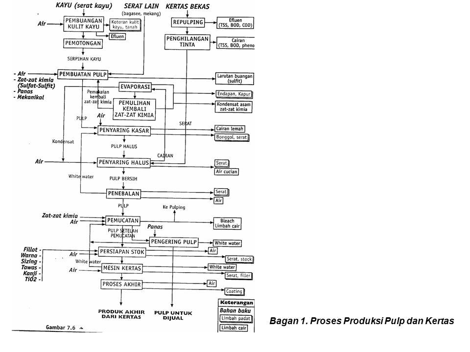 Bagan 1. Proses Produksi Pulp dan Kertas