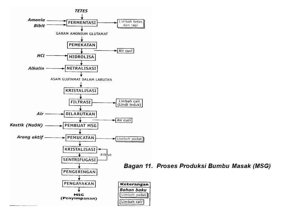 Bagan 11. Proses Produksi Bumbu Masak (MSG)