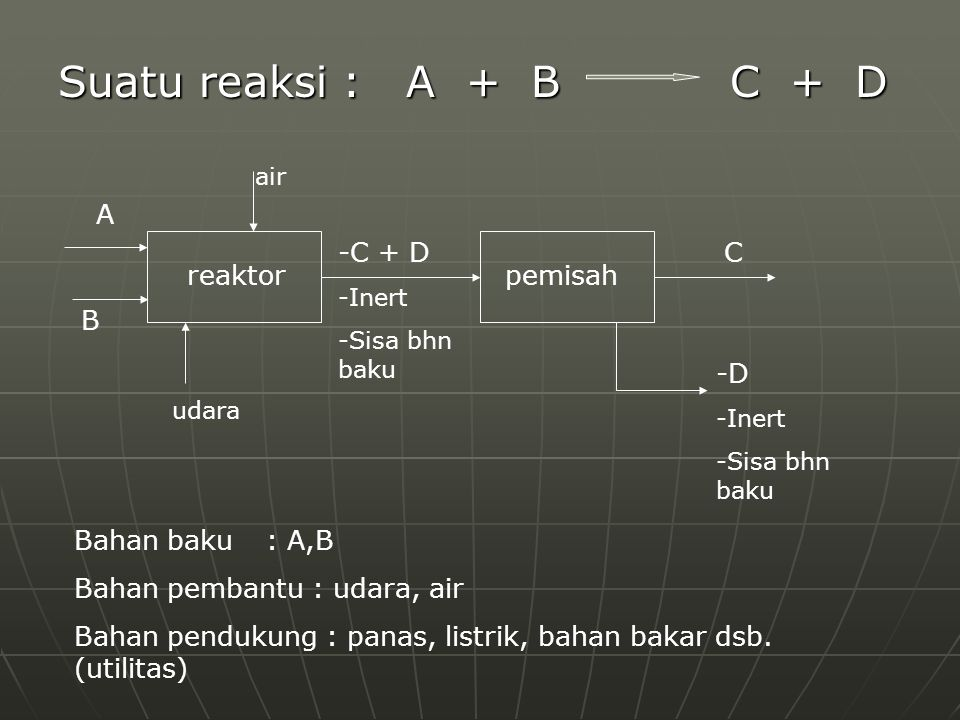Suatu reaksi : A + B C + D reaktor pemisah A B C + D C -D