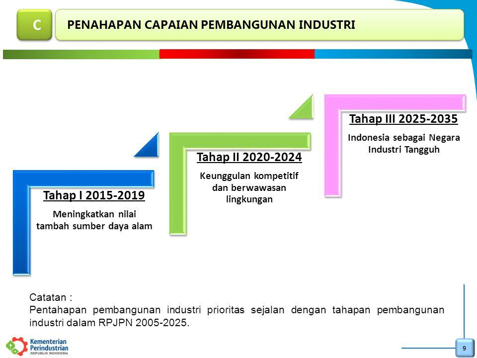 C Tahap I 2015-2019 Tahap II 2020-2024 Tahap III 2025-2035