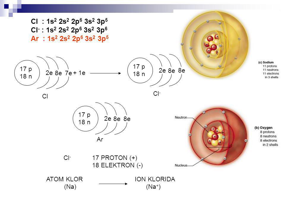 Cl : 1s2 2s2 2p6 3s2 3p5 Cl- : 1s2 2s2 2p6 3s2 3p6. Ar : 1s2 2s2 2p6 3s2 3p5. 17 p. 18 n. 2e.