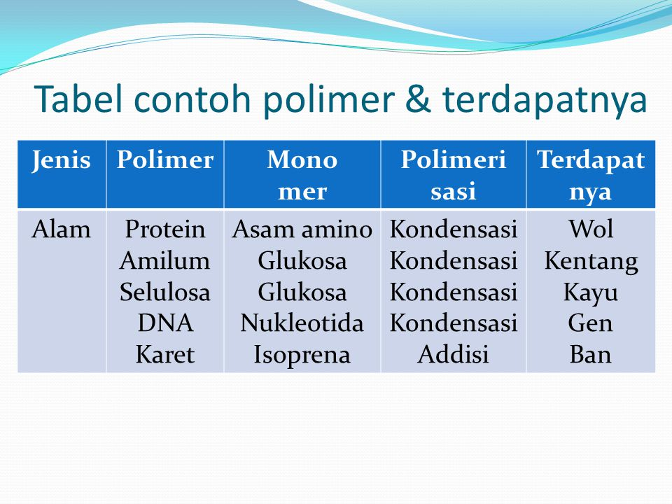 Tabel contoh polimer & terdapatnya