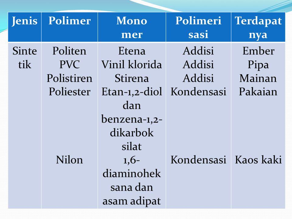 Jenis Polimer Mono mer Polimeri sasi Terdapat nya