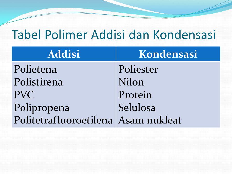 Tabel Polimer Addisi dan Kondensasi