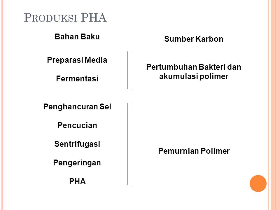 Pertumbuhan Bakteri dan akumulasi polimer
