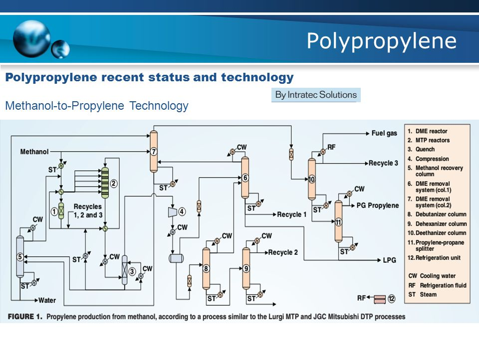 Polypropylene Polypropylene recent status and technology
