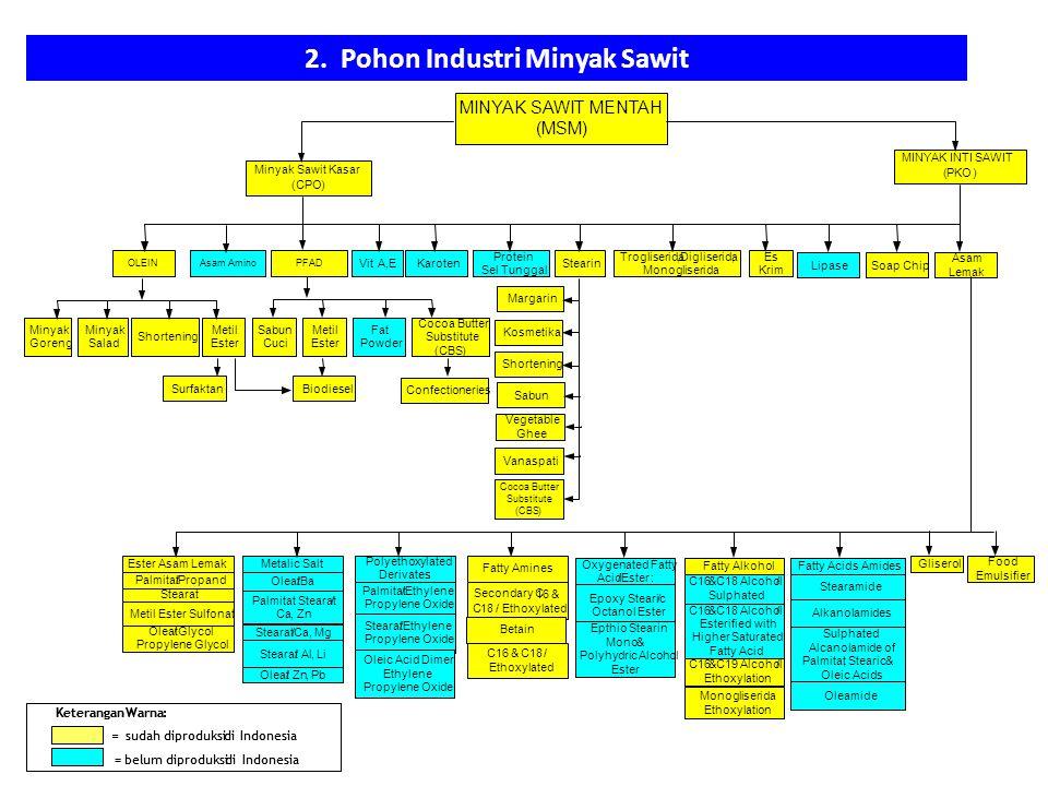 Revitalisasi industri pupuk revitalisasi industri gula ppt download pohon industri minyak sawit ccuart Gallery