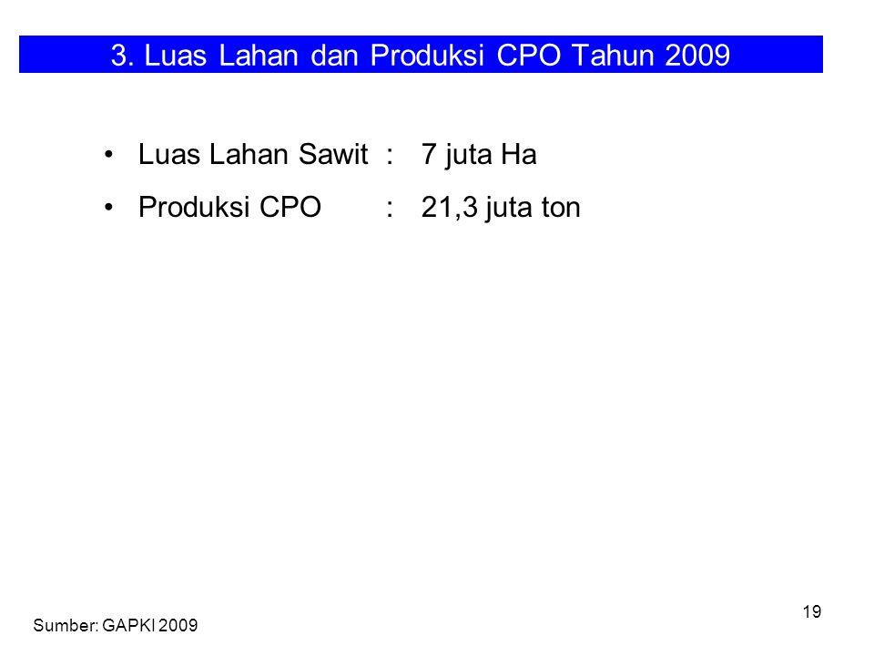 3. Luas Lahan dan Produksi CPO Tahun 2009