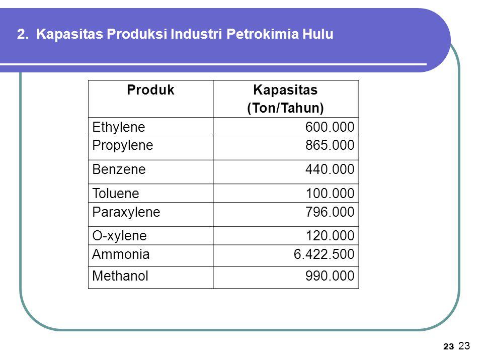 2. Kapasitas Produksi Industri Petrokimia Hulu