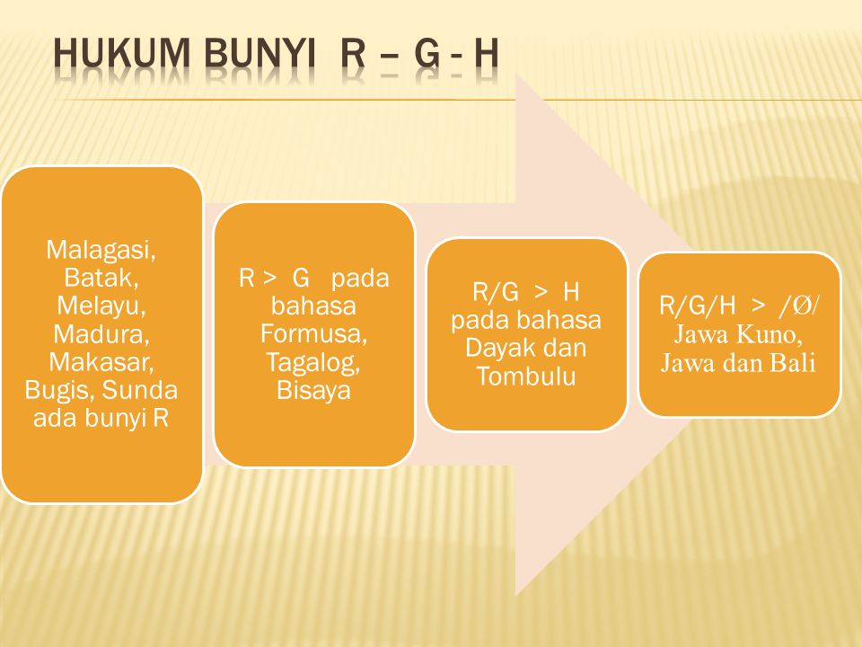 Hukum Bunyi R – G - H Malagasi, Batak, Melayu, Madura, Makasar, Bugis, Sunda ada bunyi R. R > G pada bahasa Formusa, Tagalog, Bisaya.