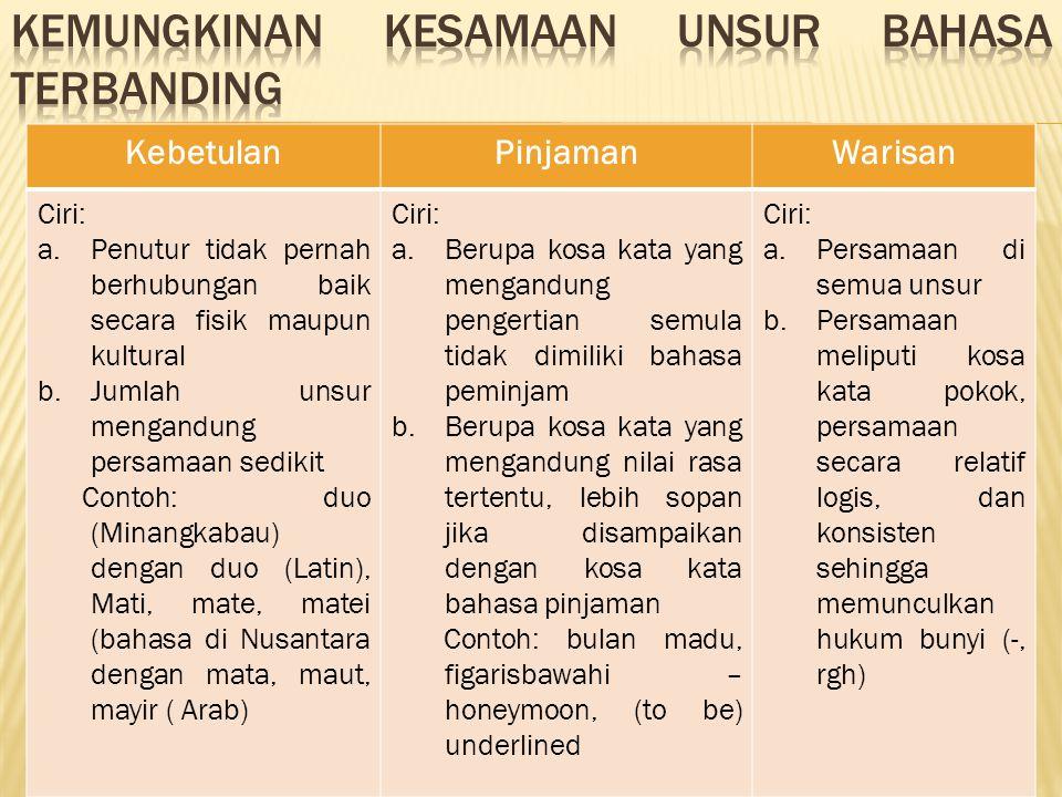 Kemungkinan kesamaan unsur bahasa terbanding