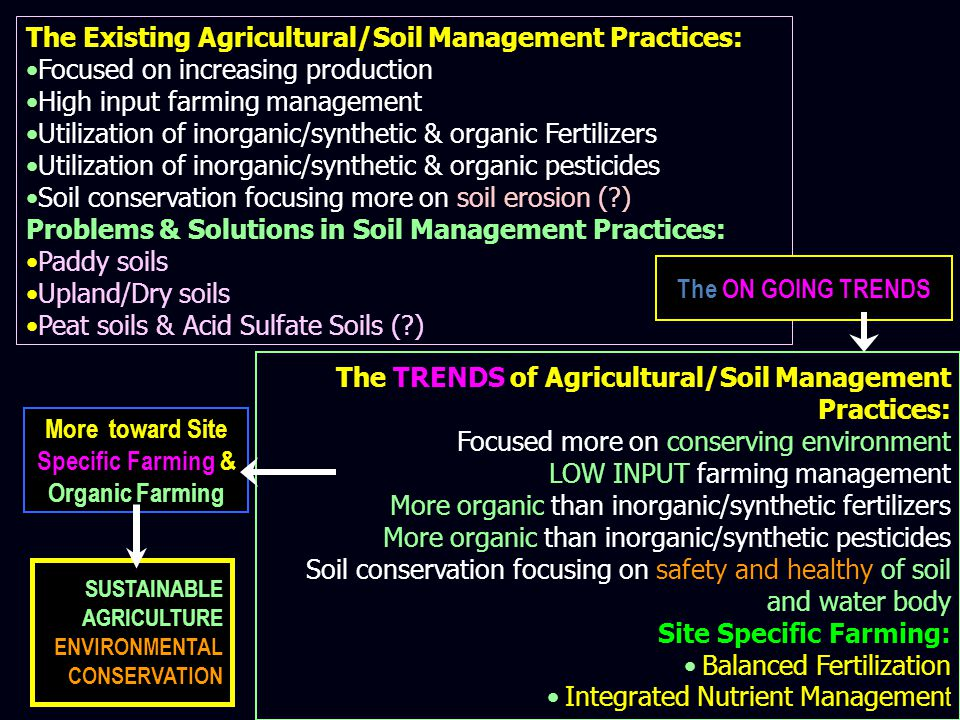 More toward Site Specific Farming & Organic Farming