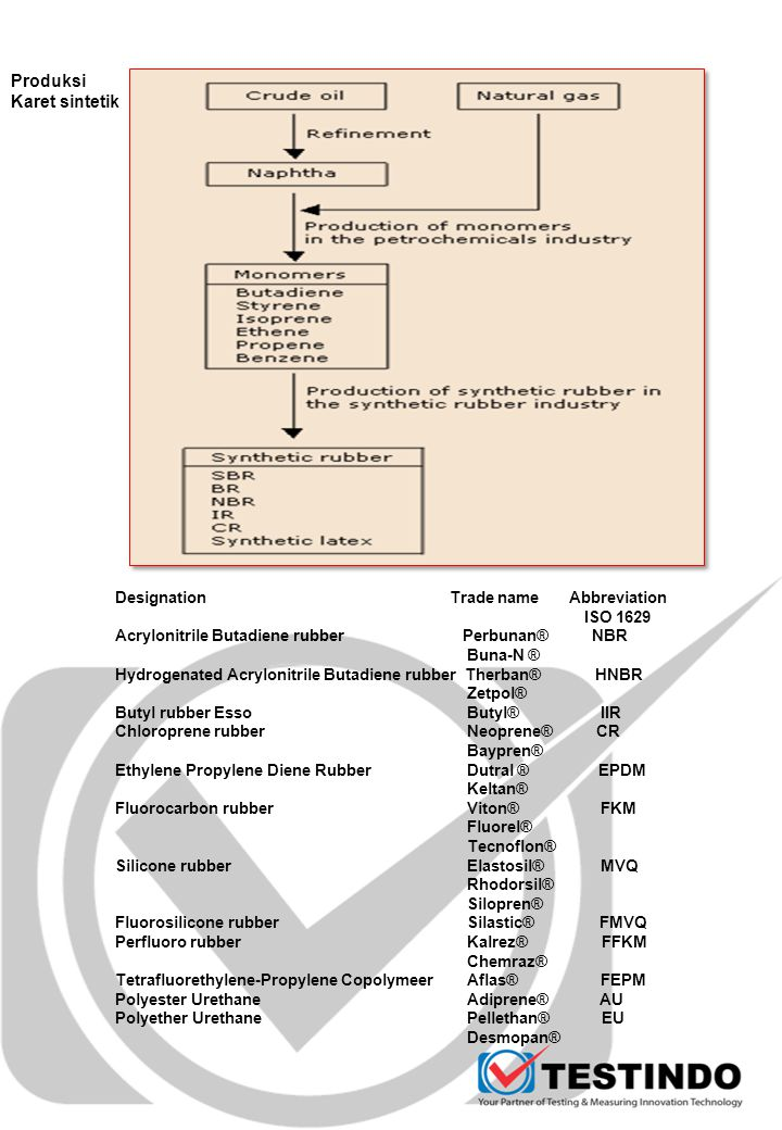 Produksi Karet sintetik Designation Trade name Abbreviation ISO 1629