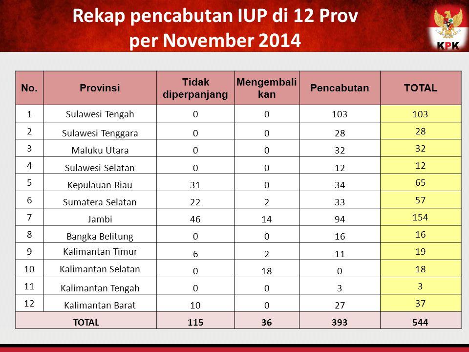 Rekap pencabutan IUP di 12 Prov per November 2014