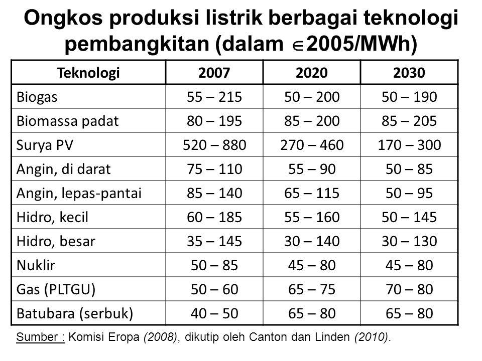 Ongkos produksi listrik berbagai teknologi pembangkitan (dalam 2005/MWh)