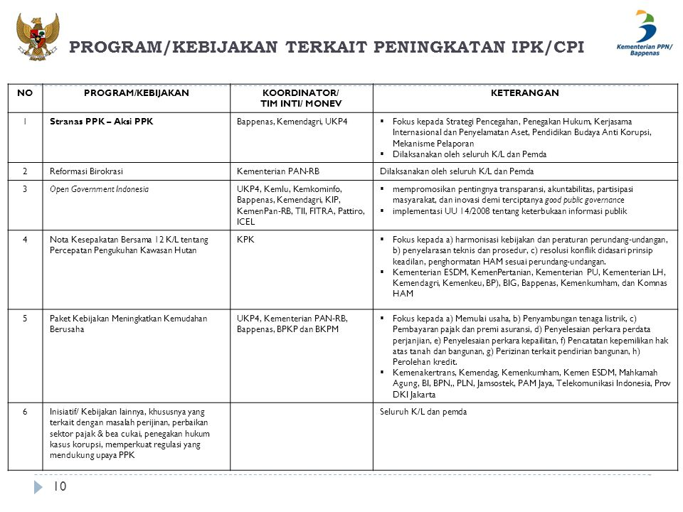 PROGRAM/KEBIJAKAN TERKAIT PENINGKATAN IPK/CPI