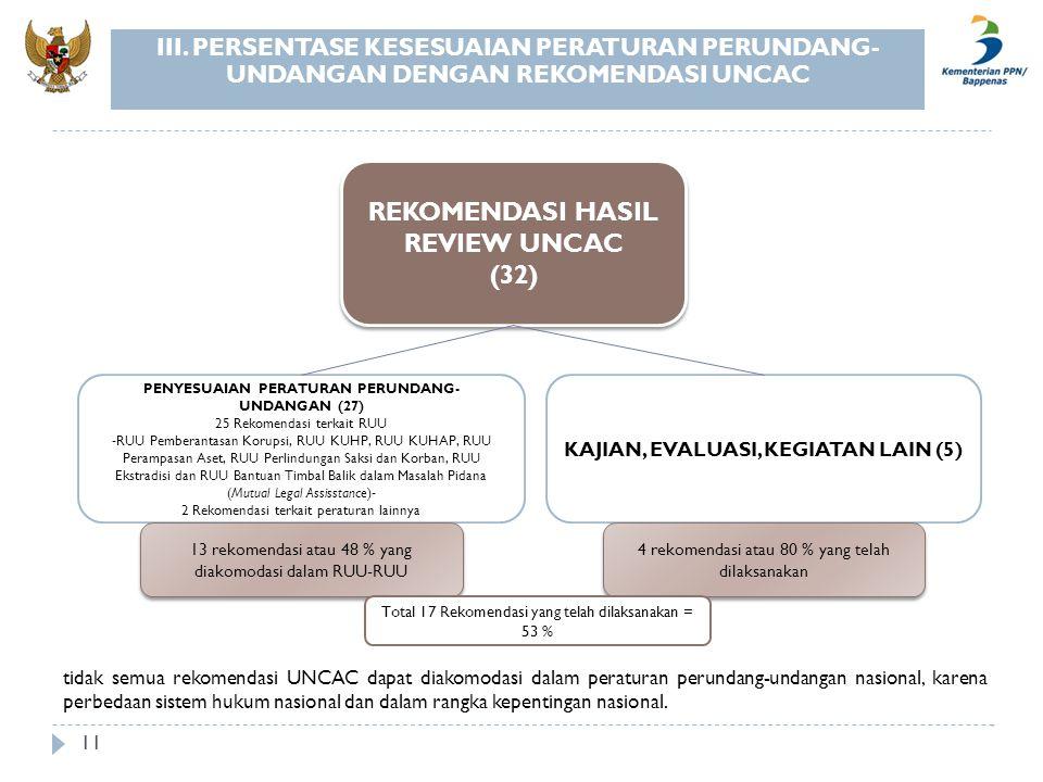 REKOMENDASI HASIL REVIEW UNCAC (32)