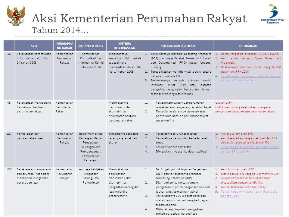Aksi Kementerian Perumahan Rakyat Tahun 2014...