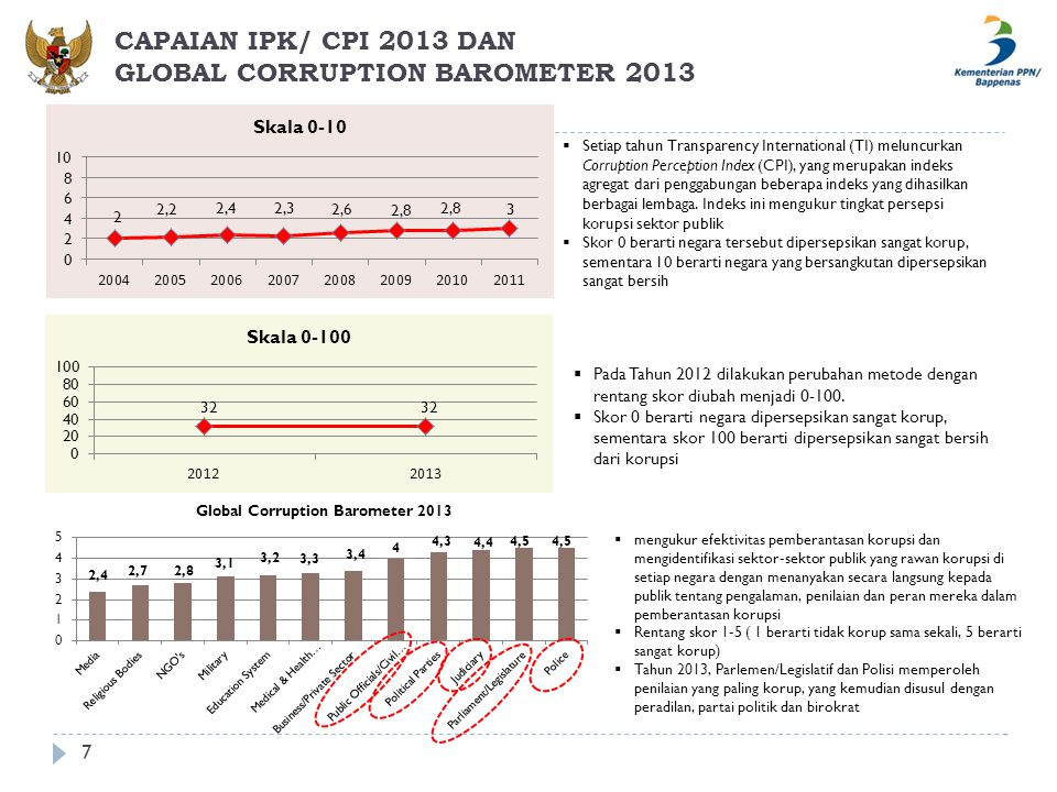 CAPAIAN IPK/ CPI 2013 DAN GLOBAL CORRUPTION BAROMETER 2013