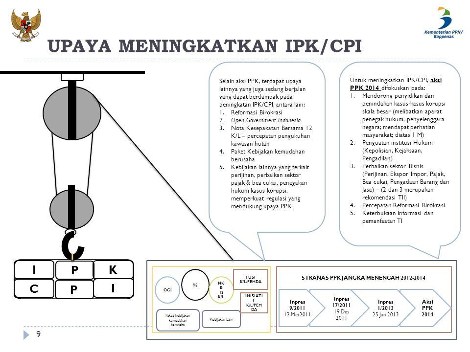 UPAYA MENINGKATKAN IPK/CPI