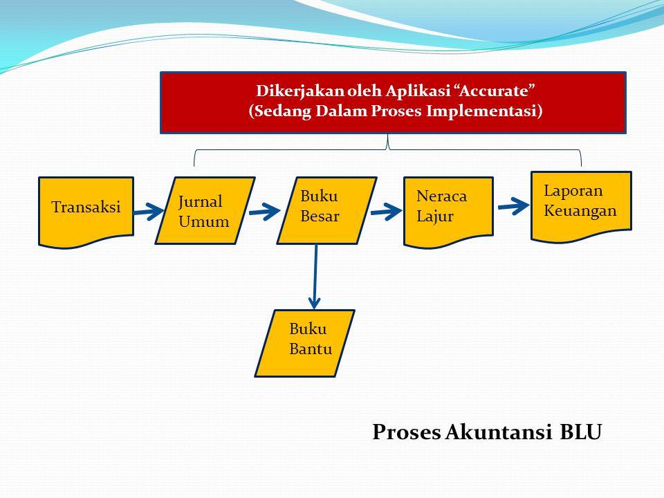 Dikerjakan oleh Aplikasi Accurate (Sedang Dalam Proses Implementasi)