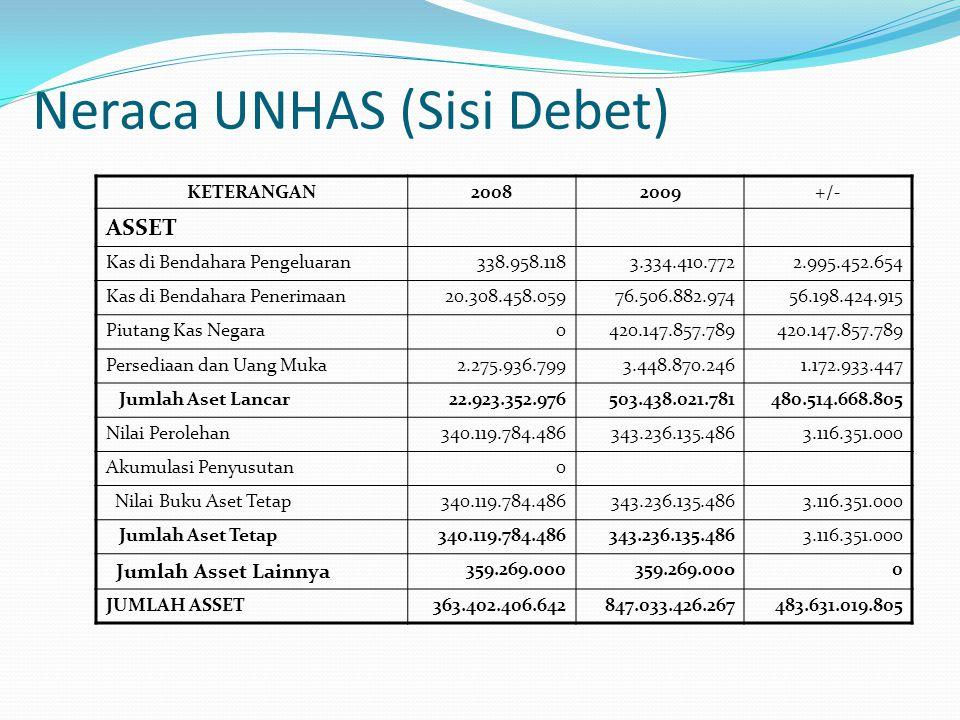 Neraca UNHAS (Sisi Debet)
