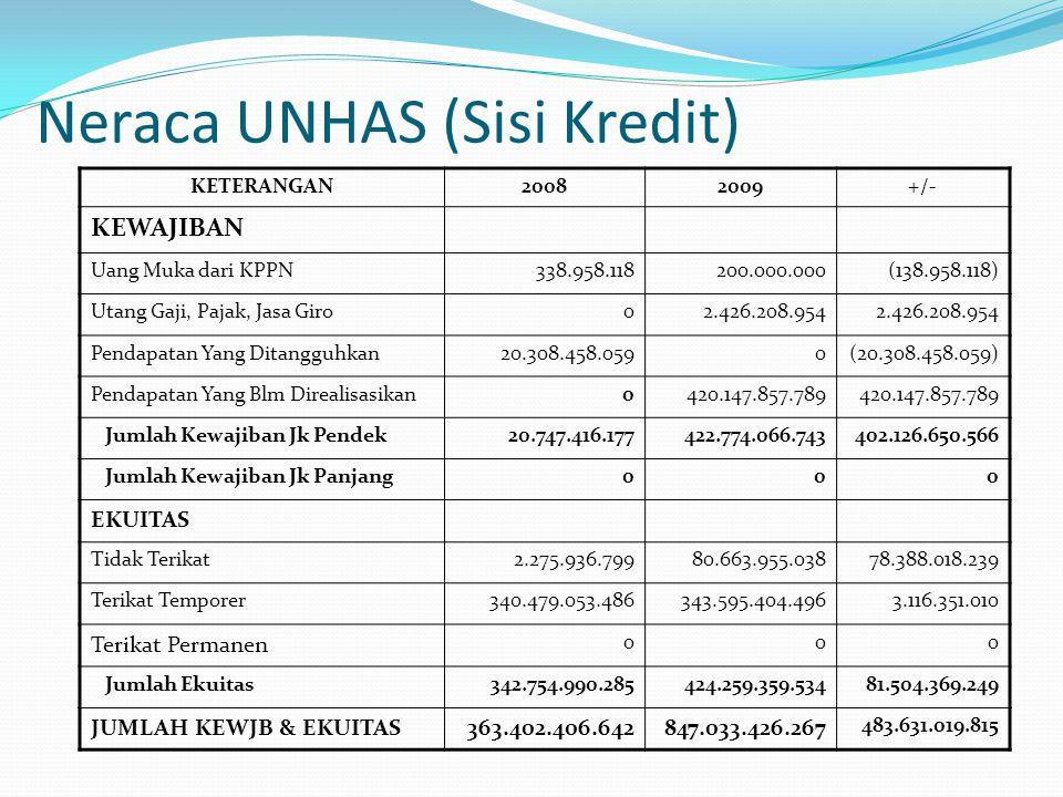 Neraca UNHAS (Sisi Kredit)