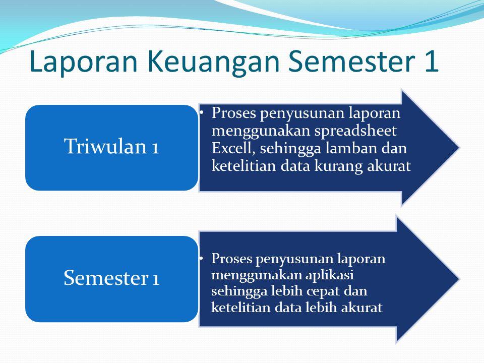 Laporan Keuangan Semester 1