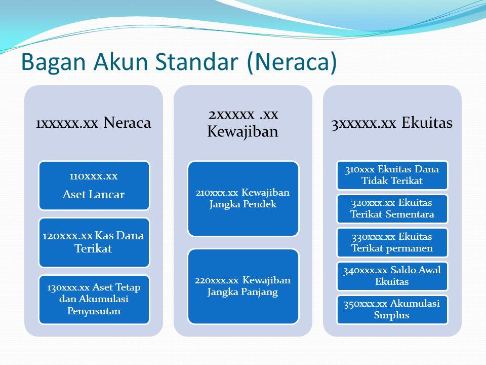 Bagan Akun Standar (Neraca)