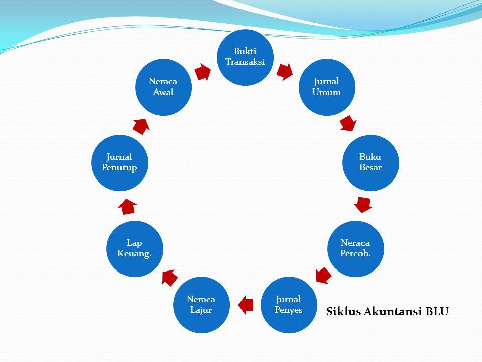 Siklus Akuntansi BLU Bukti Transaksi Jurnal Umum Buku Besar