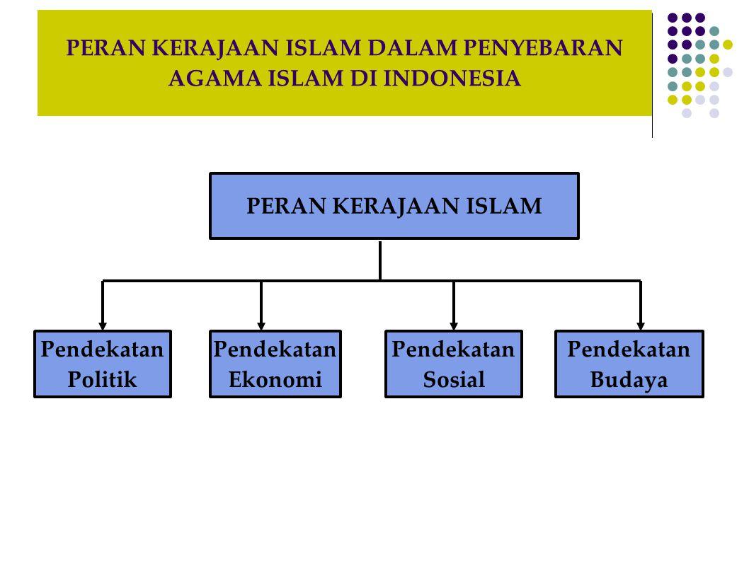 PERAN KERAJAAN ISLAM DALAM PENYEBARAN AGAMA ISLAM DI INDONESIA