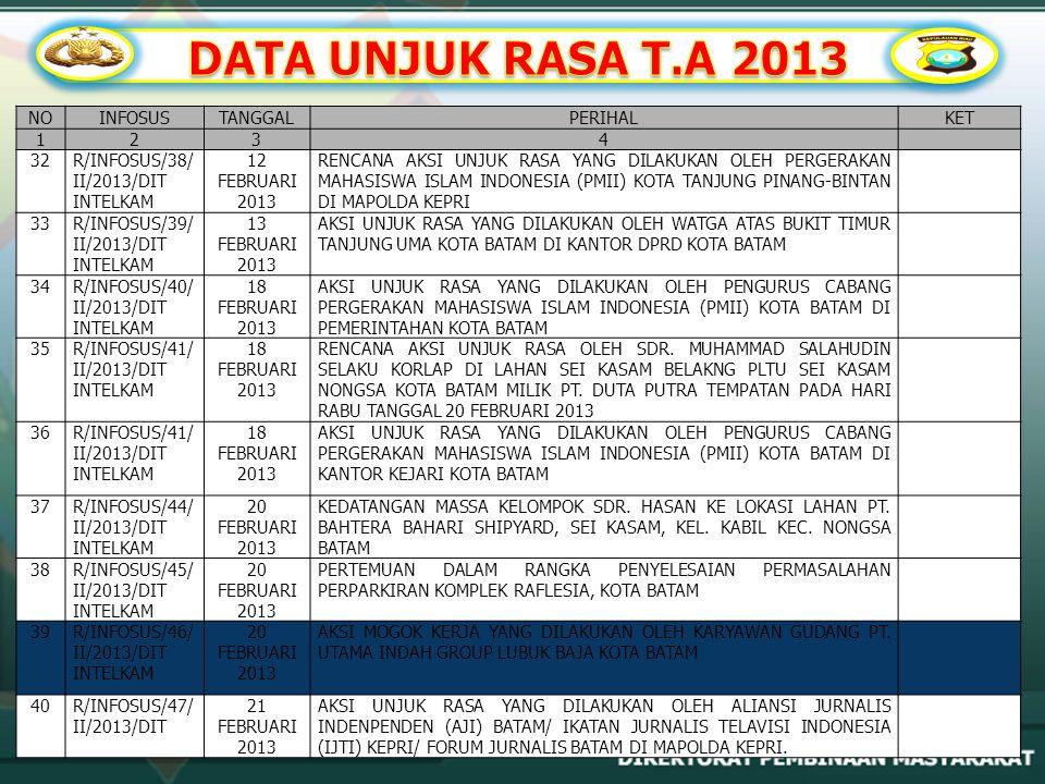DATA UNJUK RASA T.A 2013 NO INFOSUS TANGGAL PERIHAL KET 1 2 3 4 32