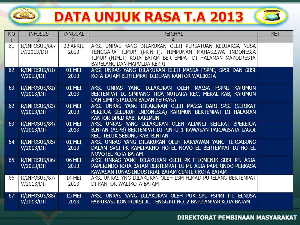 DATA UNJUK RASA T.A 2013 NO INFOSUS TANGGAL PERIHAL KET 1 2 3 4 61